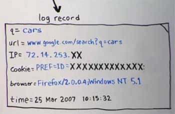 Google Search Log Anonymized