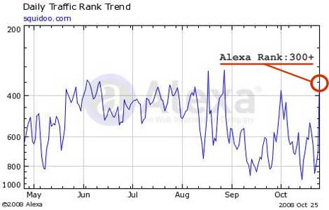 Graph of Squidoo's Alexa Ranking