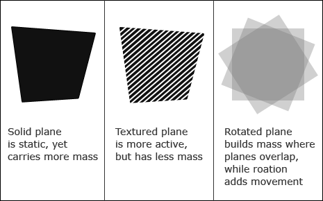 Planes And Their Associated Mass
