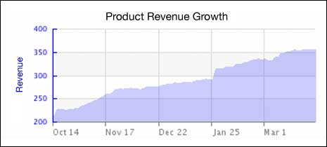 Revenue growth chart