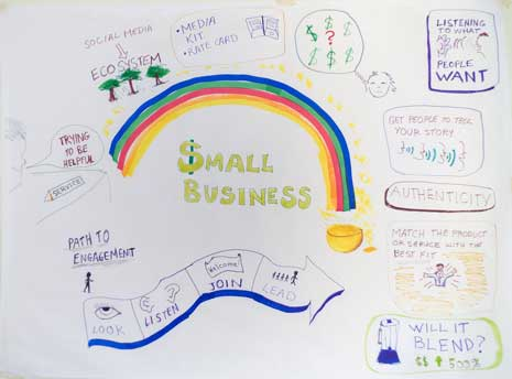 Notes on a whiteboard about social media and small business growth