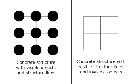 Structure with visible structure lines