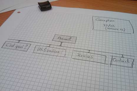 Sketch of small sitemap