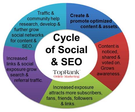 Cycle of content creation, optimization and promotion via social networks that facilitates continued insight into new content marketing.
