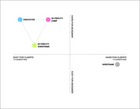 Graph showing ease and difficulty of wireframes and comps for designers and clients