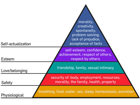 Maslow's hierarchy of needs: physiological, safety, belonging, esteem, self-actualization