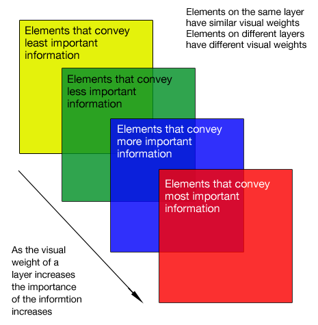 Layers of information with different visual weights