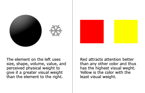 Using size, shape, volume, value, color, and perceived phsyical weight to show visual-weight