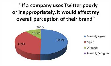 Pie chart showing that most people would view a brand poorly for innappropriate Twitter use