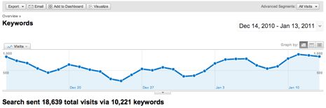 Search traffic from keywords Dec 14 2010 through Jan 13 of 2011