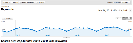 Search traffic from keywords Jan 14 through Feb 13 of 2011