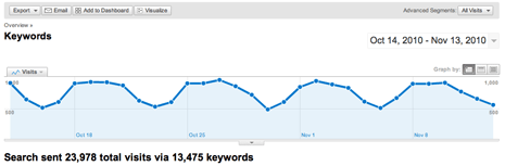 earch traffic from keywords Oct 14 through Nov 13 of 2010