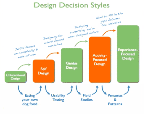Bar chart of design decision styles