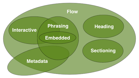 Venn diagram of html5 content models