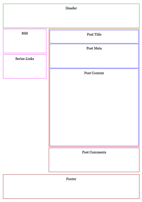 Container boxes in the 2 column layout after step 1