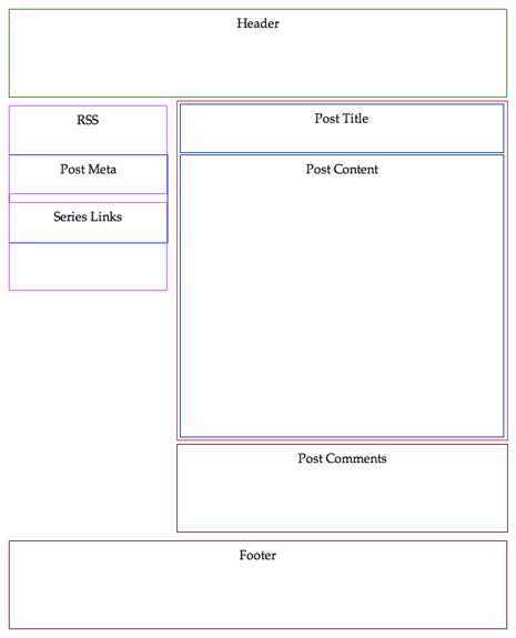 Container boxes in the 2 column layout after step 2