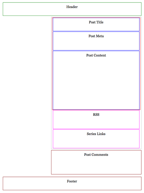 Screenshot of partial solution showing new wrapping container around article, rss, and series boxes