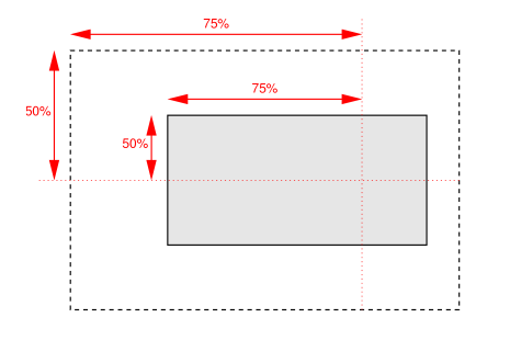 Diagram showing background position coordinates 50% from top and 75% from left