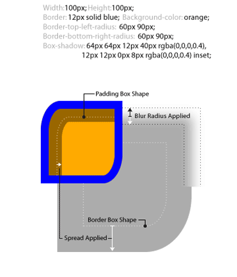 Diagram showing the different box shadow properties and the resulting shadow