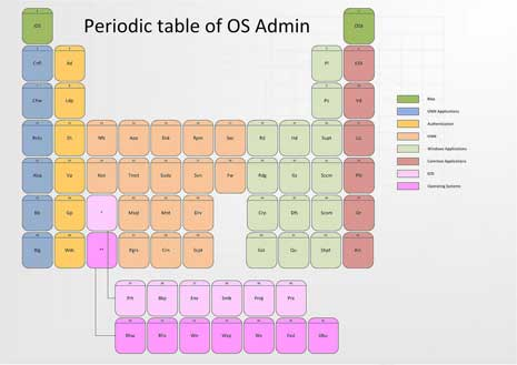 Infography showing periodic table of OS admin