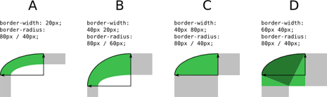 Diagram showing the transitional region over a rounded corner