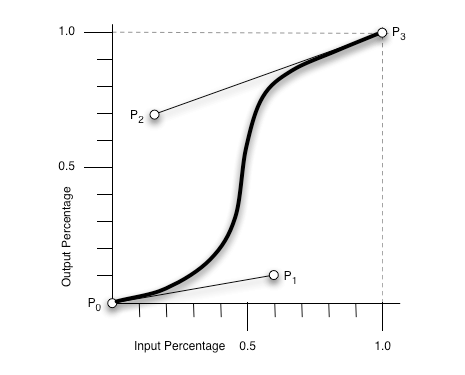 S-curve showing the transition timing function
