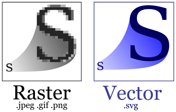 Comparing vector image (SVG) and raster image (bitmap) at increased size
