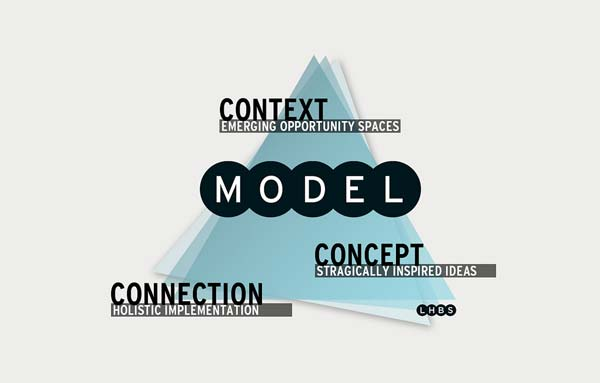 LHBS 3C Model: Context, Concept, Connection