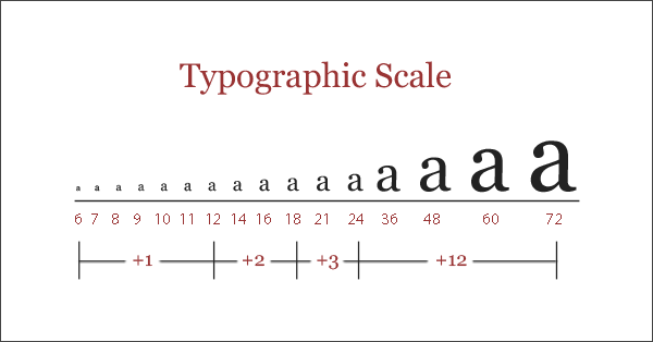typographic scale