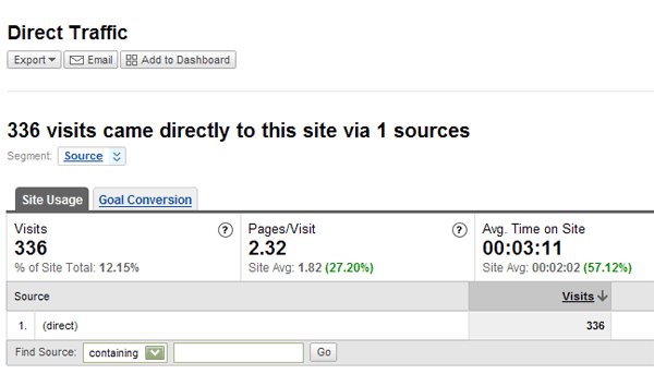 Direct traffic stats from Google Analytics