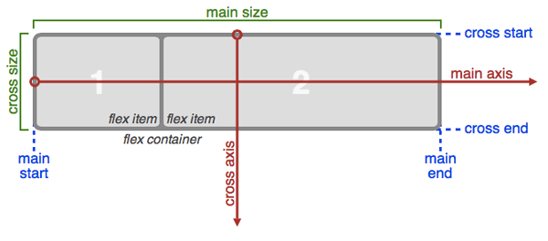 illustration of directions and sizing terms for a flexbox container