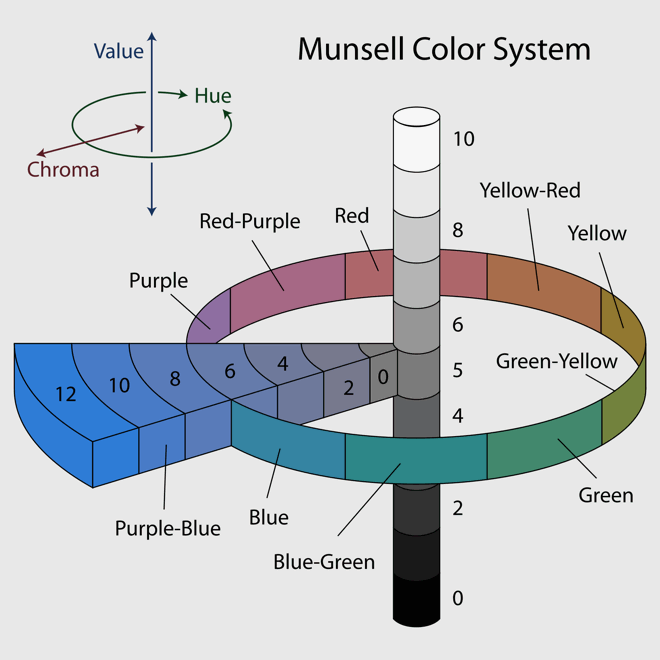 munsell-system.png