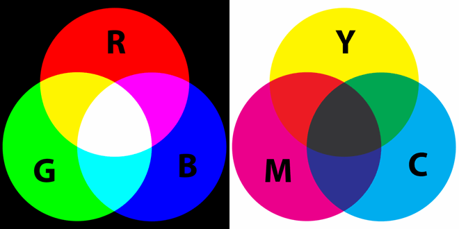 Opponent-process theory of color vision