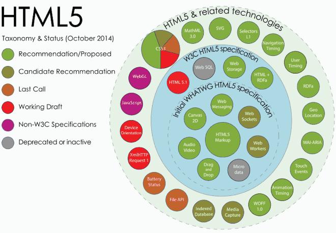 HTML5 APIs
