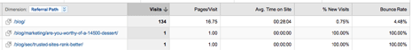 Referrer traffic from specific pages of Van SEO Design to the Small Business Forum
