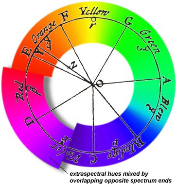 In The Following Images You Can See How A Color Wheel Is Created Start With Primary Colors Located At Corners Of An Equilateral Triangle And