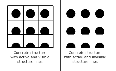 Structure with active structure lines