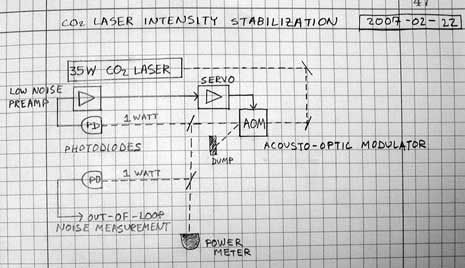 Intensity stabilization diagram