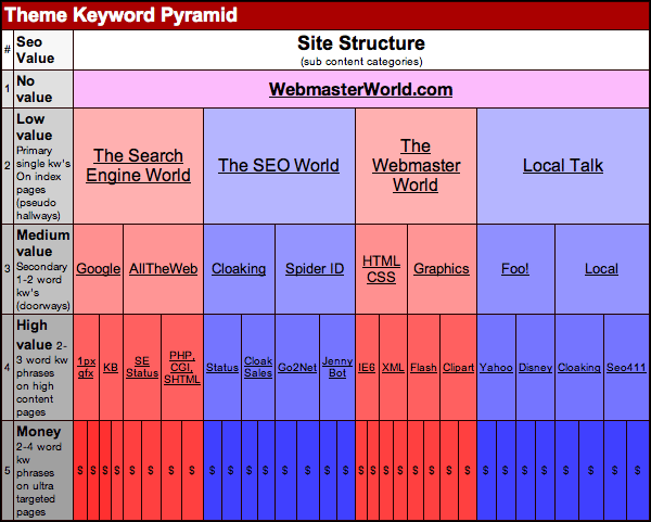 Theme pyramid with example keywords as created by Brett Tabke