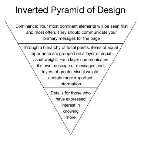 The Inverted Pyramid Of Visual Design Vanseo Design