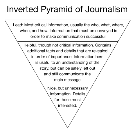 The inverted pyramid of journalism
