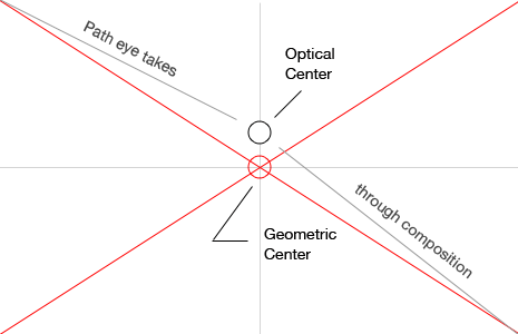 The optical center is located just above the geometric center