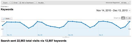 Search traffic from keywords Nov 14 through Dec 13 of 2010