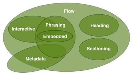 Venn diagram of html5 content models