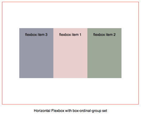 Flexbox with box-ordinal-group set on flexbox items