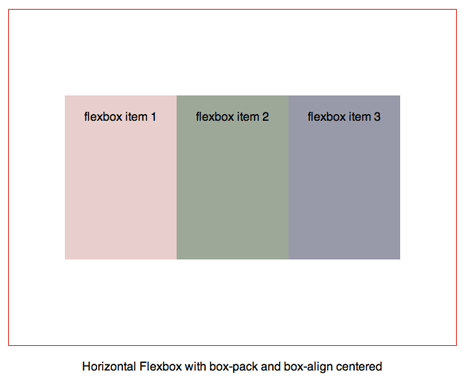 Flexbox items centered in flexbox through box-pack and box-align