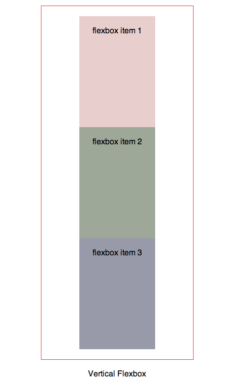 Flexbox with box-orient set to vertical