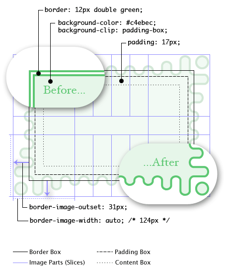 Diagram illustrating the different border image properties