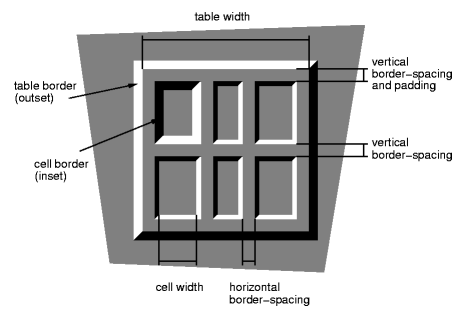 Diagram showing table spacing, borders, and width