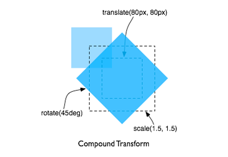 A square that's been rotated 45 degrees, scaled up 1.5 times and moved 80px to the right and down